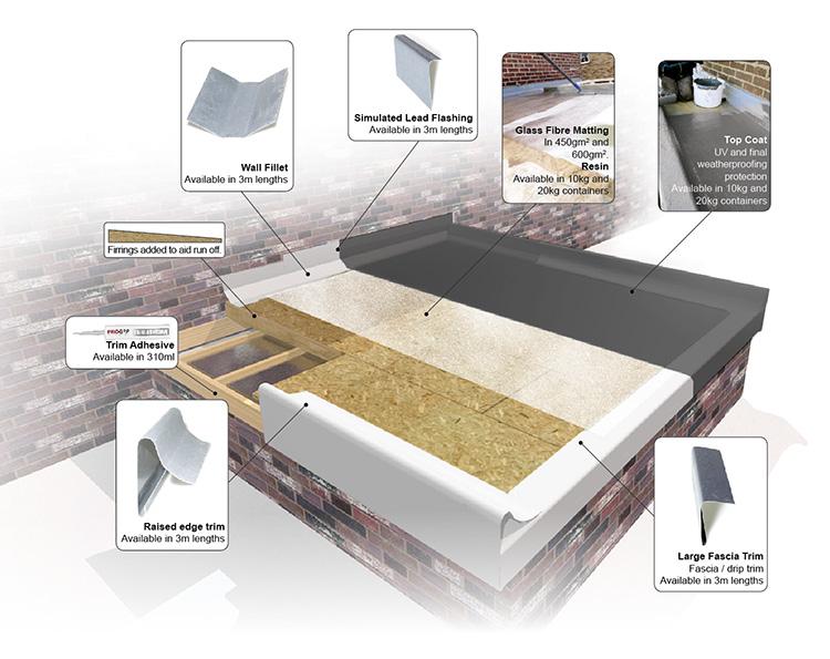 pro grp rilco 3d-roof